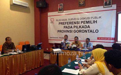 Survei CRC : NKRI Berpeluang Menang (Lagi) di Pilkada Gorontalo