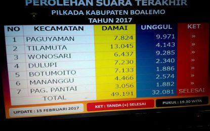 Hasil Quick Count Damai Menang 60.05 Persen